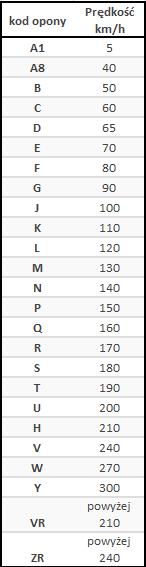 indeks_predkosci