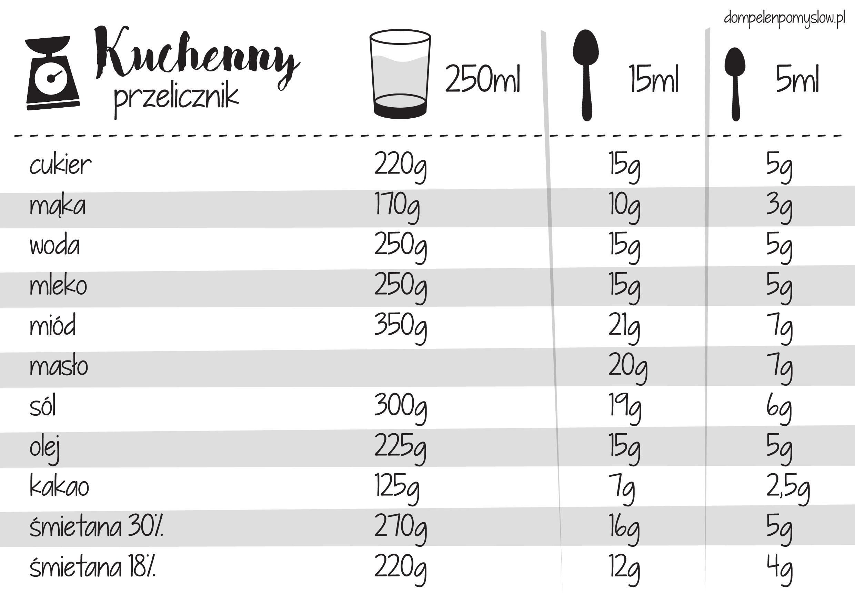 Kuchenne Kompendium Wiedzy Aby Ciasto Wychodziło Za Każdym
