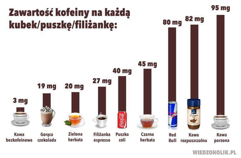 zawartość-kofeiny-770x506