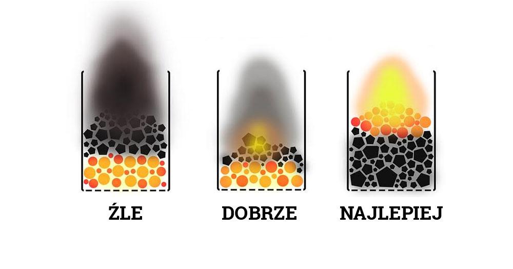 Jak poprawnie palić w piecu – większość nie zna tej techniki!