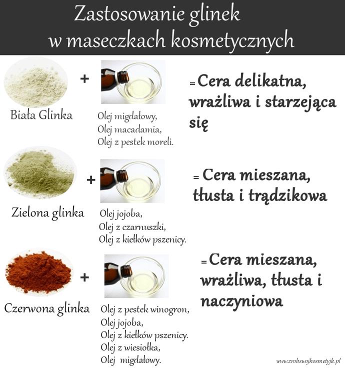 Zastosowanie glinek kosmetycznych w pielęgnacji Twojej cery