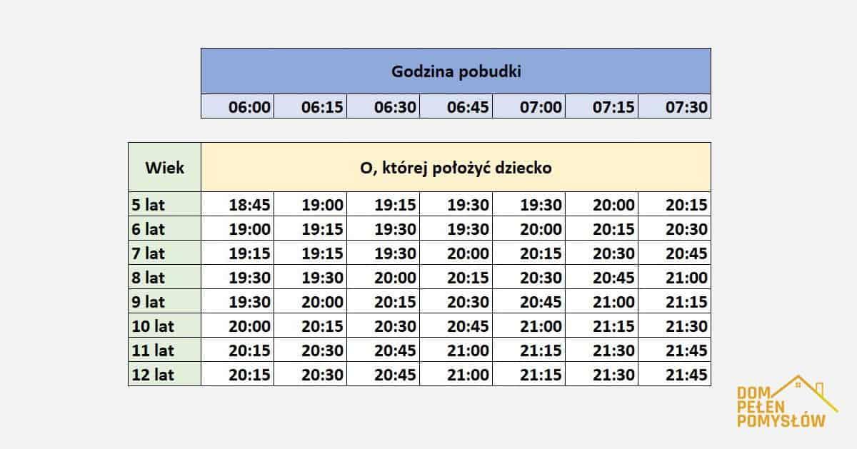 DomPelenPomyslow.pl O której godzinie dziecko powinno chodzić spać. Zbyt późne chodzenie do łóżka jest niebezpieczne dla zdrowia!