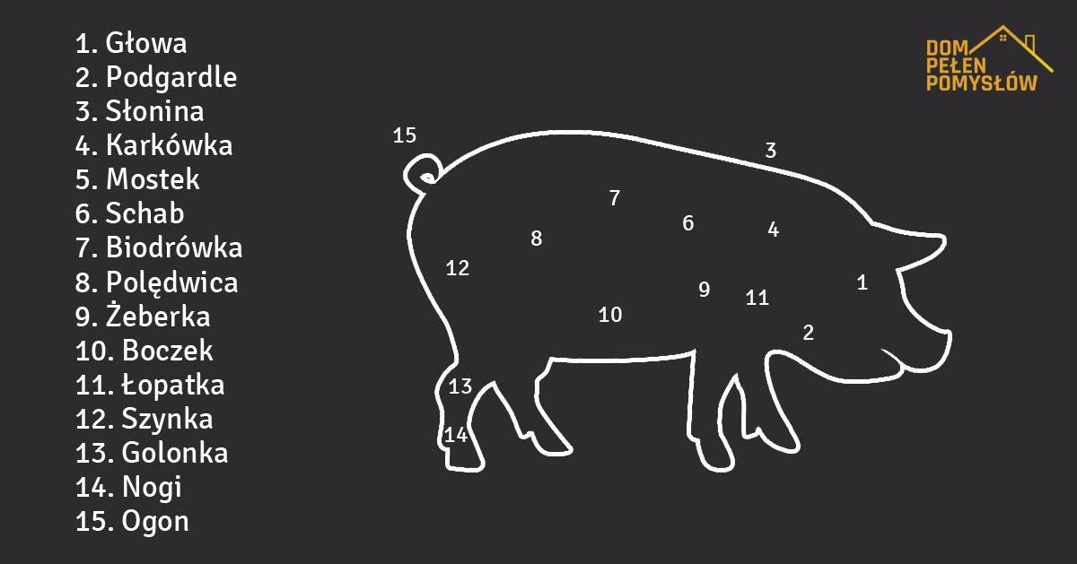 Na jakie części dzielimy wieprzowinę i do czego najlepiej się nadają?