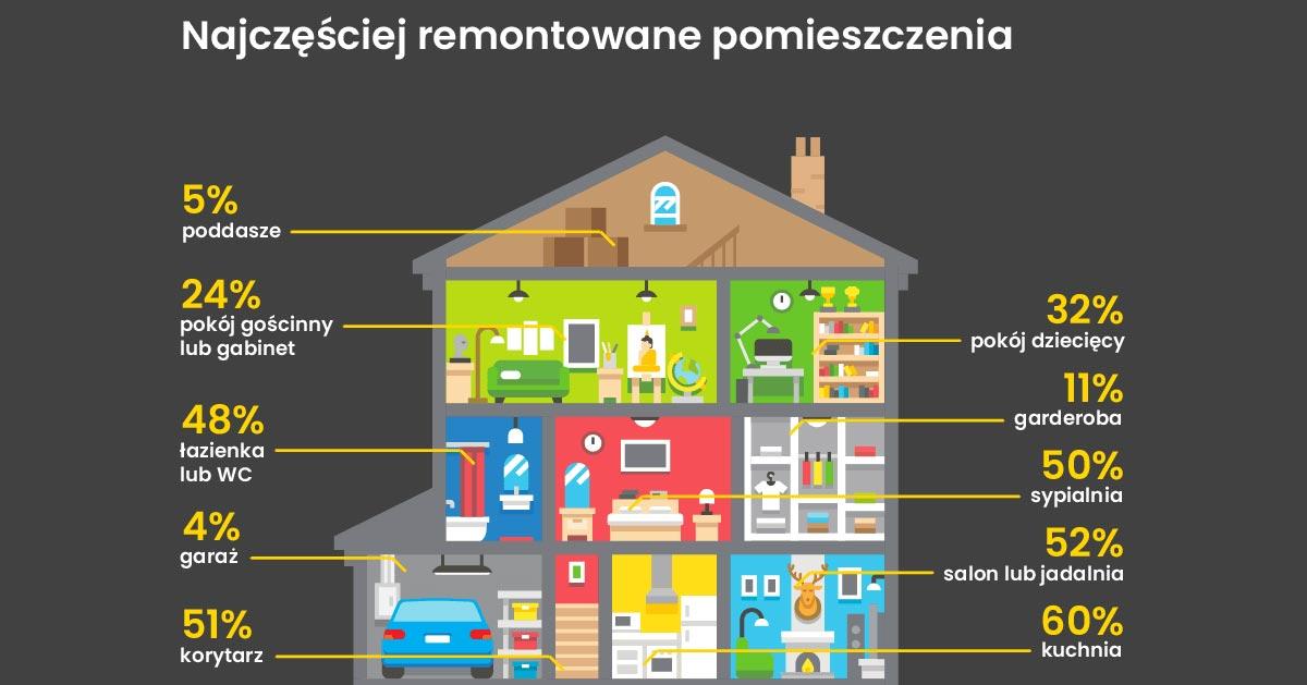 Jak remontują Polacy? Nowy raport!