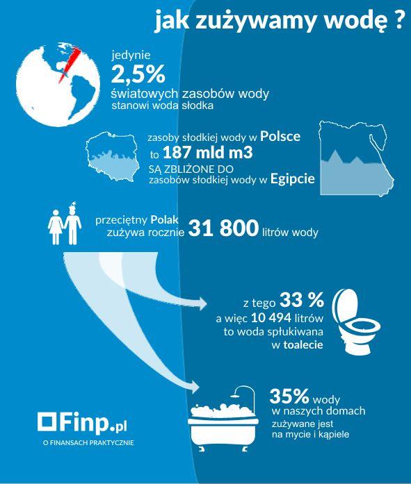 Zużycie wody w Polsce – Infografika